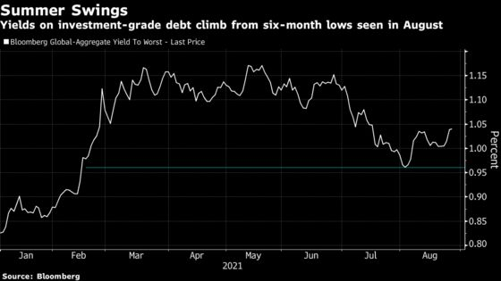 Gold Is Out, Bonds Are In for Investors' Jackson Hole Playbook