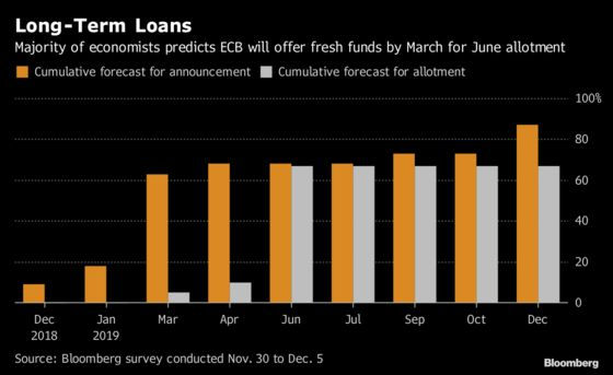 ECB Seen Giving Long-Term Loans in 2019, Going Slow on Rates