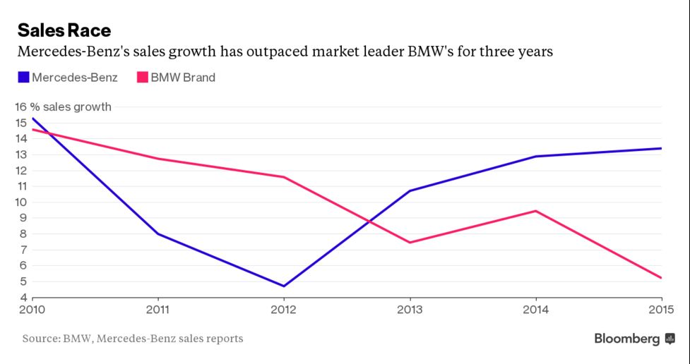 Bmw 2015 Sales Growth Slowdown Risks Luxury Car Top Spot Bloomberg