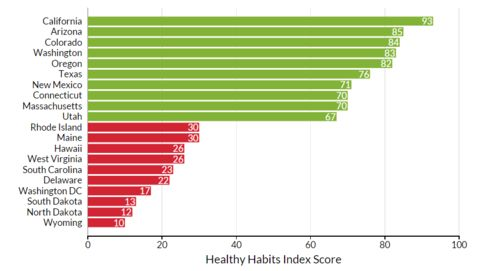 Note: The study's Healthy Habits Index Score was based on the combination of a healthy diet (fiber, sugar, sodium and overall calorie consumption) and an active lifestyle (length, frequency and type of exercise.) Sample size included MyFitnessPal's 65 million users and MapMyFitness's 22 million users in the U.S., according to parent company Under Armour.