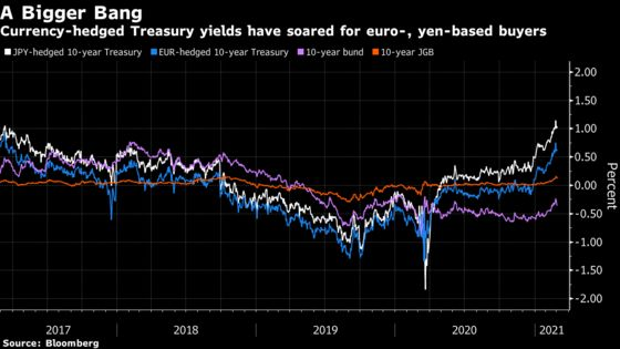 Treasury Yields Face Curbs From Fistful of Money-Market Dollars
