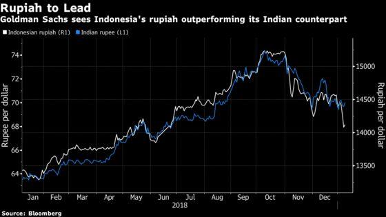 Rupiah Will Beat Rupee in Battle of High-Yielders, Goldman Says
