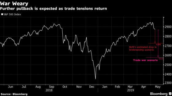 Here's What an All-Out Trade War Looks Like in Global Markets