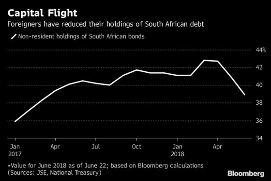Bond Flight From South Africa Spurs `Amplification' Warning