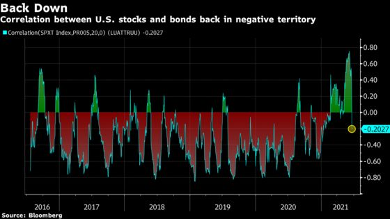 S&P 500 Stuck in Trading Lull While Bonds Retreat: Markets Wrap