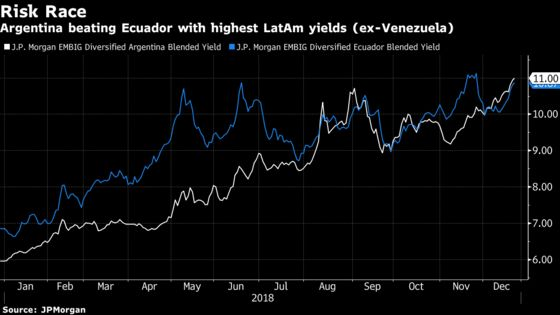 Argentina Bonds Are Losing Even After a Record IMF Bailout