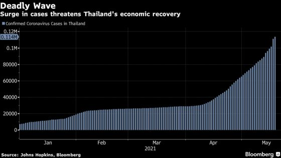 Thailand Said to Plan $22 Billion Borrowing for Covid Relief