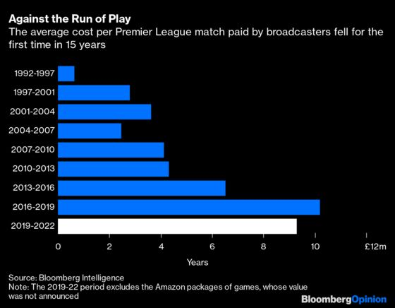 Liverpool Is Back, But English Soccer May Have Peaked