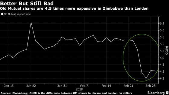 Zimbabwe Devaluation Sees Return of Market Sense, But Only Some