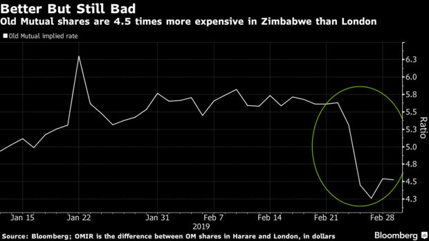 Old Mutual shares are 4.5 times more expensive in Zimbabwe than London