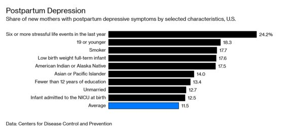 Who Will Be Able to Take the Breakthrough Drug for Postpartum Depression?