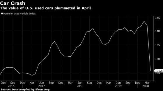 German Auto Lenders Under Scrutiny as Crisis Hits Car Values