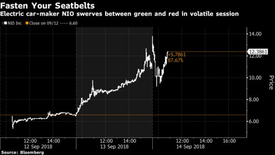 China Bellwether NIO Whipsawed as Traders Struggle to Set Price