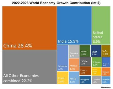 Where Will Global GDP Growth Come From in the Next Five