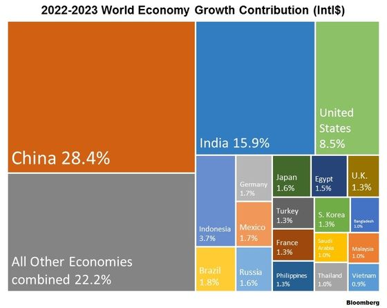 Where Will Global GDP Growth Come From in the Next Five Years?