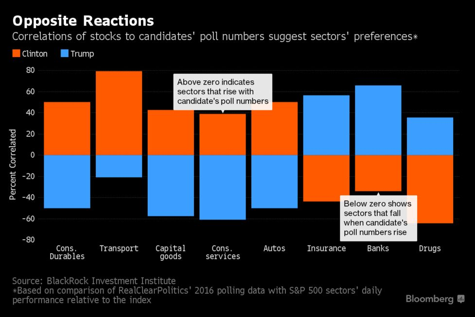 U S  Election Guide to Markets: What to Watch With 2 Days to