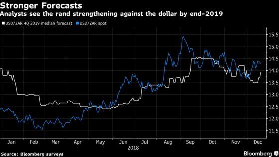 JPMorgan, Nomura in Opposite Corners on Rand 2019 Prospects