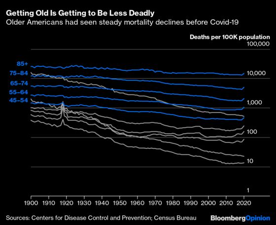 Young American Adults Are Dying —and Not Just From Covid