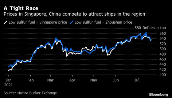 Singapore's Grip on $30 Billion Market Challenged by China