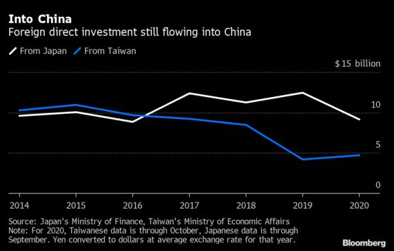 Foreign Investment Pours Into China Despite Trade War, Pandemic