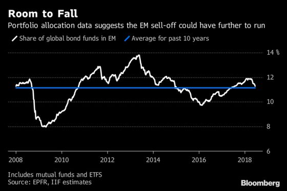 Investors With $5 Trillion Have Room to Cut Emerging Debt