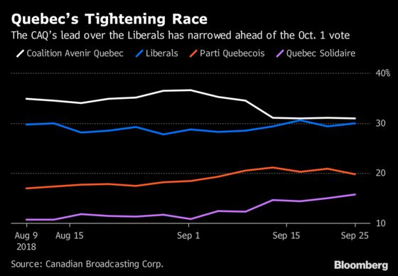 Millionaire Front-Runner Promises to Focus on Quebec Pocketbooks