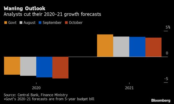 Uruguay Central Banker Predicts Inflation to Fall to 7% in 2021