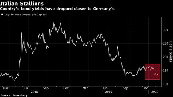 Italian Bond Markets Put Salvini Jitters to Rest With Big Rally