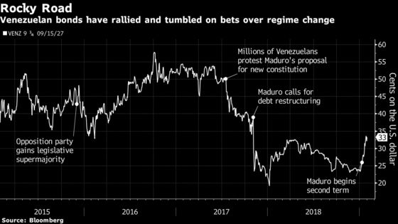 Gramercy Loads Up on Venezuela Bonds in Bet Maduro to Fall