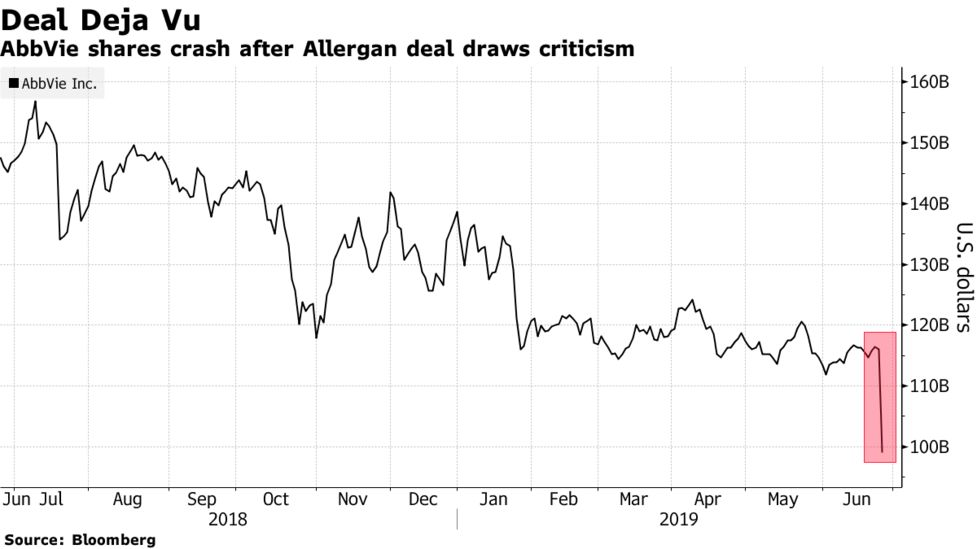 AbbVie (ABBV) Stock Drop May Bring Deja Vu to Shareholders - Bloomberg