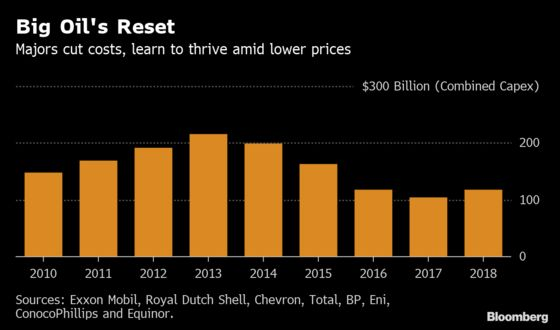 Oil's Big Reset: Energy Majors Learn to Thrive After Price Crash