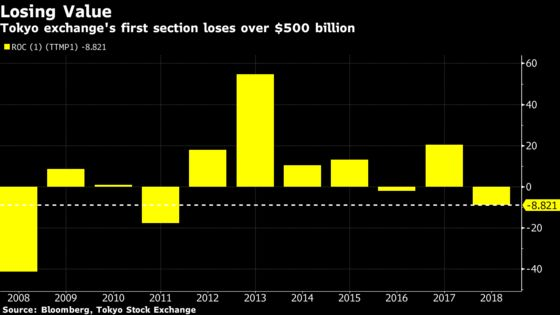 Japan Stock Plunge Marks Half a Trillion Dollars Lost in 2018
