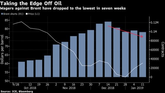 Oil Bears Get Out of the Way as Crude's Rebound Takes Hold