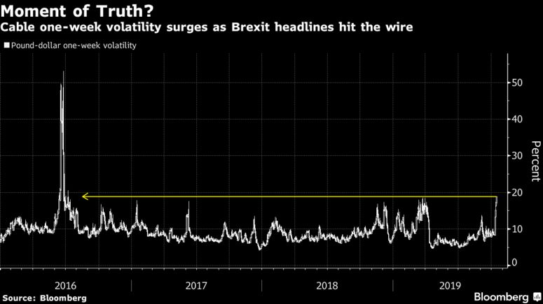 Кабель одна неделя скачки волатильности, как Brexit заголовки попали в провод
