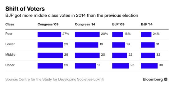 Aspiring Middle Class Emerges as Key Electoral Bloc in India's Election