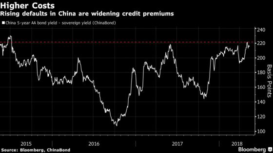 China Bond Market Becomes Minefield, With Default Surprises