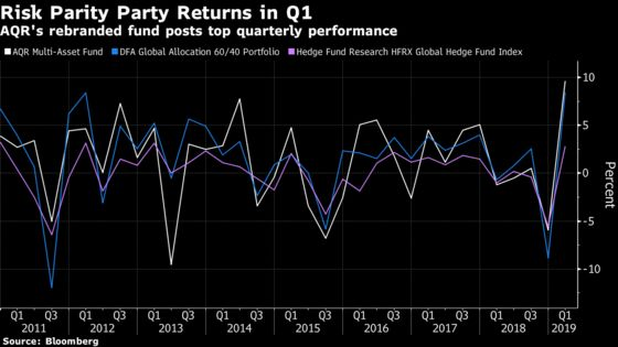 AQR's Revamped Risk-Parity Fund Notches Record Quarterly Return