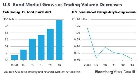 Graphic: U.S. Bond Market Grows as Trading Volume Decreases