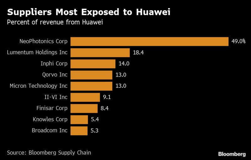 Suppliers Most Exposed to Huawei