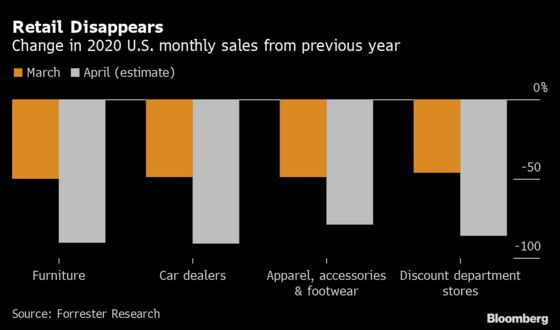U.S. March Retail Plunge Seen Turning Disastrous in April