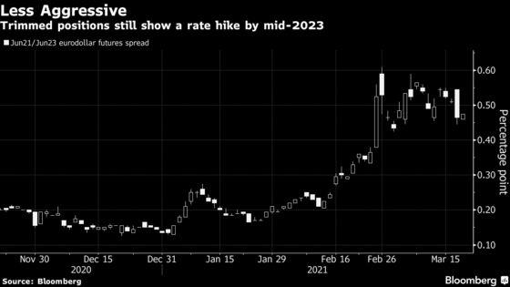 Powell Faces Tough Campaign to Convince Traders of Fed's Resolve