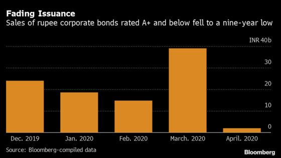 Riskiest India Firms Struggle to Sell Debt After Fund Shut