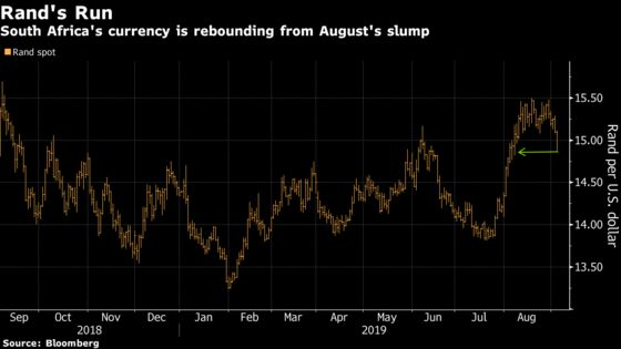 South Africa's Rand Tops EM Currency Gains as Yield Hunt Resumes