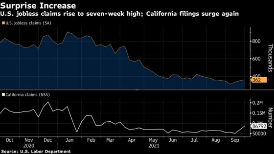 California Jobless Claims Surge Attributed to Program Transfer