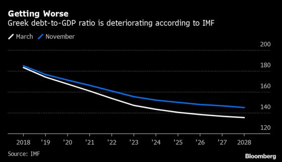 IMF More Pessimistic on Greece's Growth Prospects and Debt Path