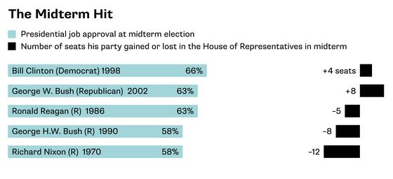 What You Need to Know About the U.S. Midterm Elections