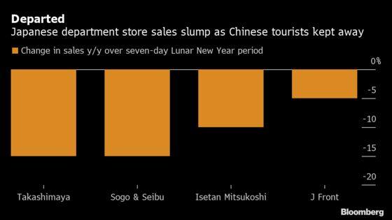 Lunar New Year Department Store Sales Plummet in Japan on Virus