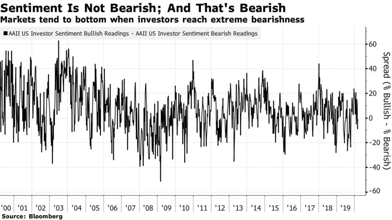 Markets tend to bottom when investors reach extreme bearishness