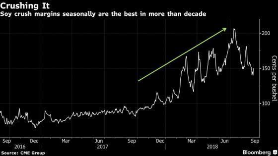 Trump Trade War Is Dividing Farming World as China Demand Shifts