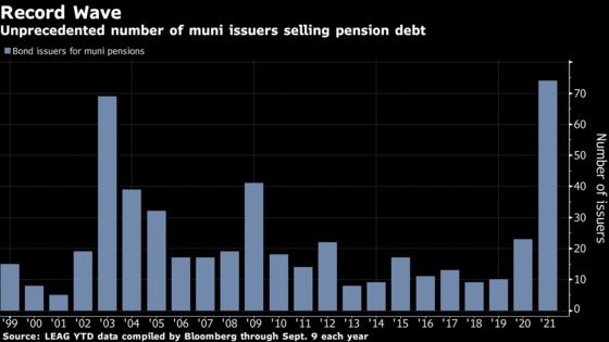 Record Number of Muni Issuers Bet on Pension Debt With Rates Low